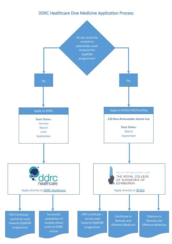 RCSEd / DDRC Dive Medicine Flowchart